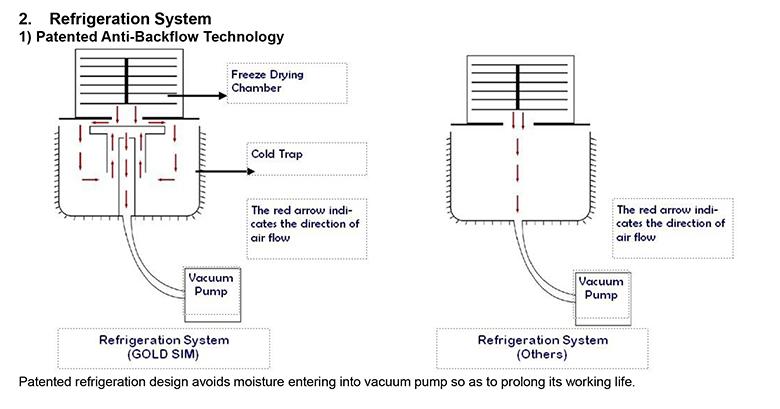 Freeze dryer Economic-gold-sim